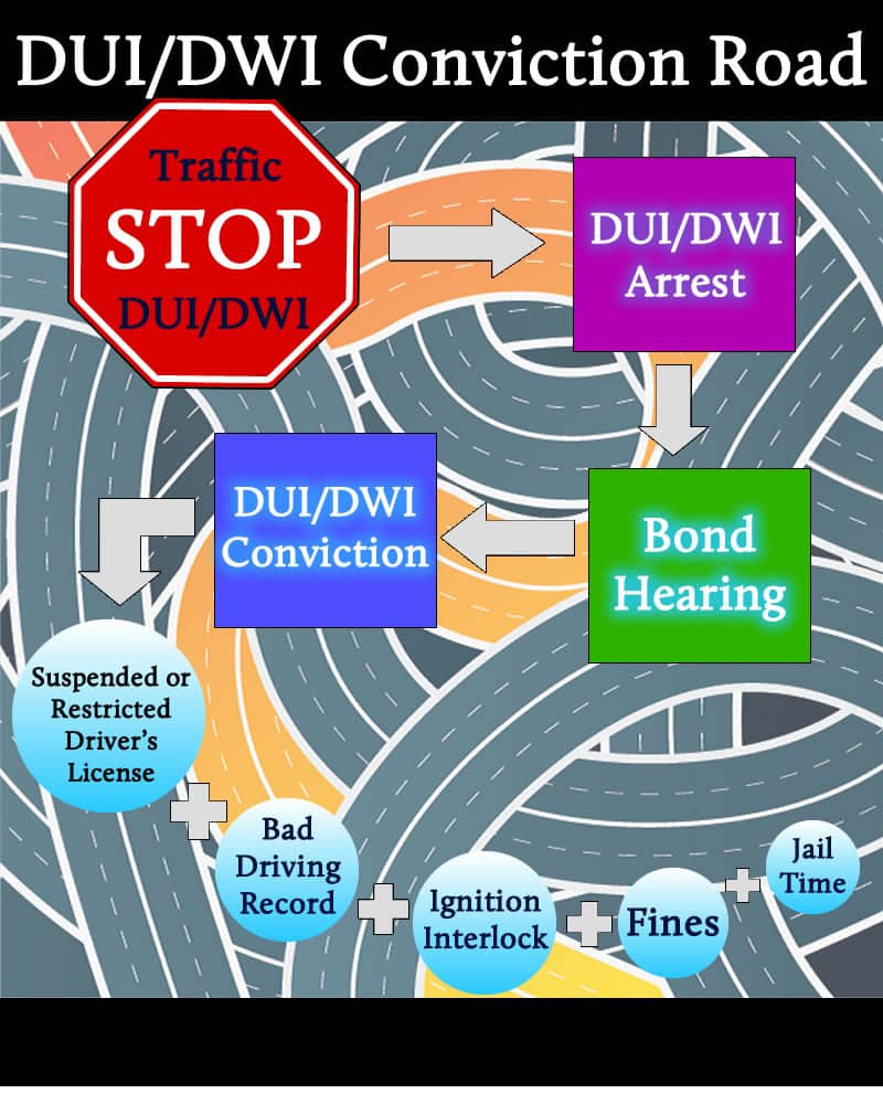 Road to DUI Conviction
